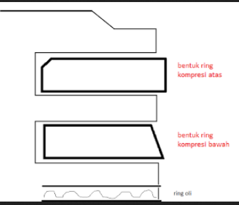 Bentuk ring piston